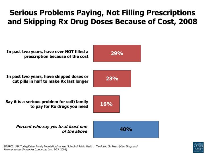 Serious Problems Paying, Not Filling Prescriptions and Skipping Rx Drug Doses Because of Cost, 2008