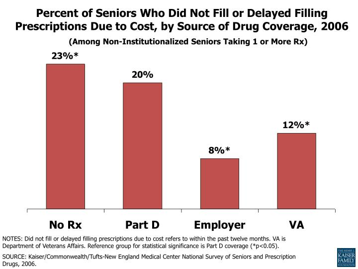 Percent of Seniors Who Did Not Fill or Delayed Filling