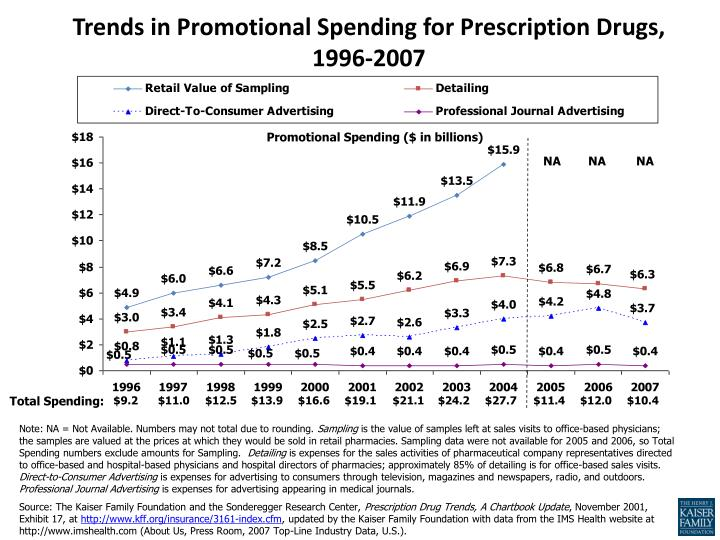 Trends in Promotional Spending for Prescription Drugs, 1996-2007