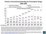 trends in promotional spending for prescription drugs 1996 2007
