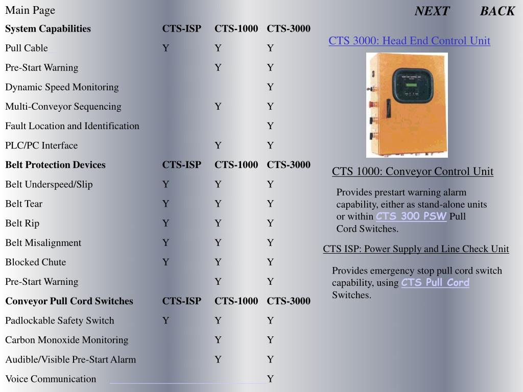 System CapabilitiesCTS-ISPCTS-1000CTS-3000