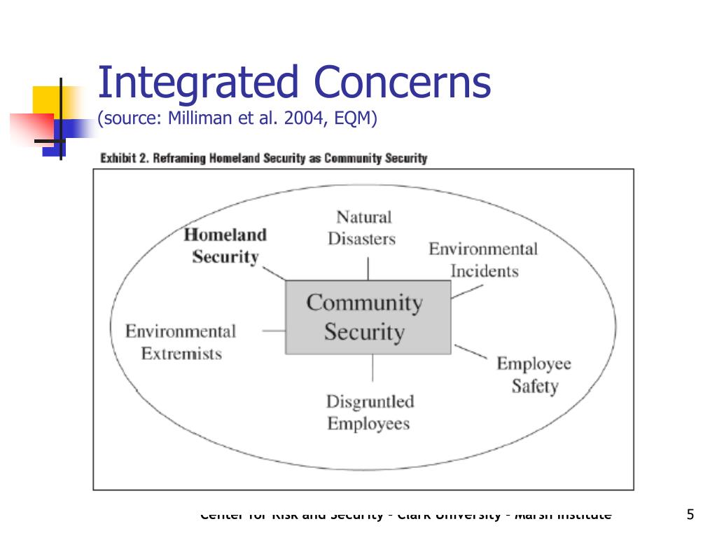 Integrated Concerns