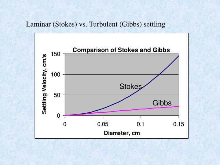 Laminar (Stokes) vs. Turbulent (Gibbs) settling