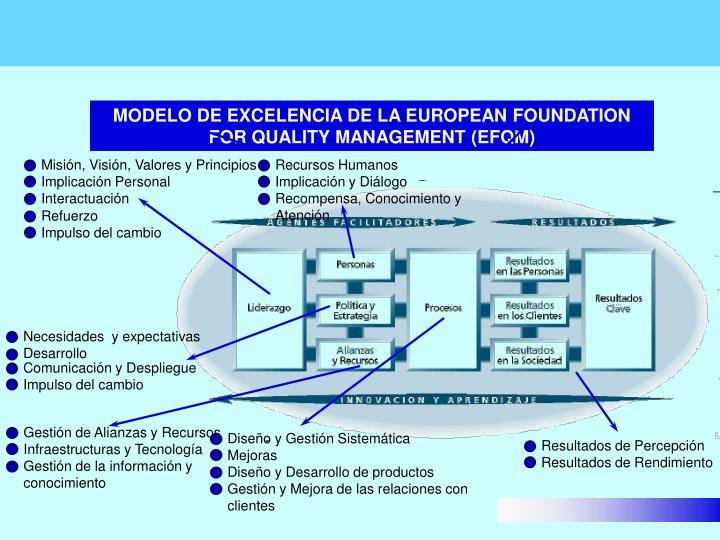 Misión, Visión, Valores y Principios                              Implicación Personal                           Interactuación