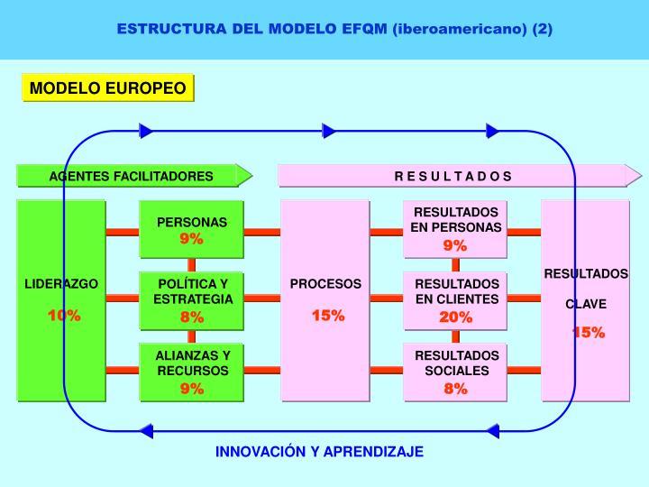ESTRUCTURA DEL MODELO EFQM (iberoamericano) (2)