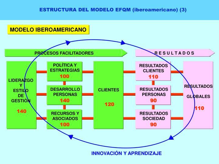 ESTRUCTURA DEL MODELO EFQM (iberoamericano) (3)