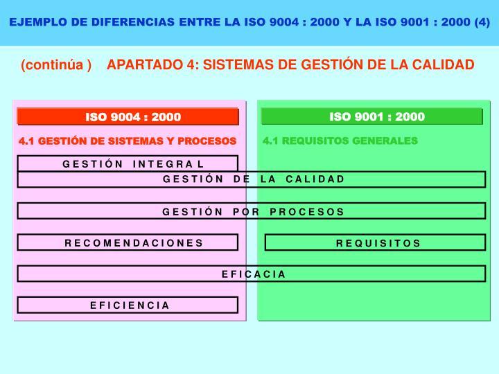 EJEMPLO DE DIFERENCIAS ENTRE LA ISO 9004 : 2000 Y LA ISO 9001 : 2000 (4)