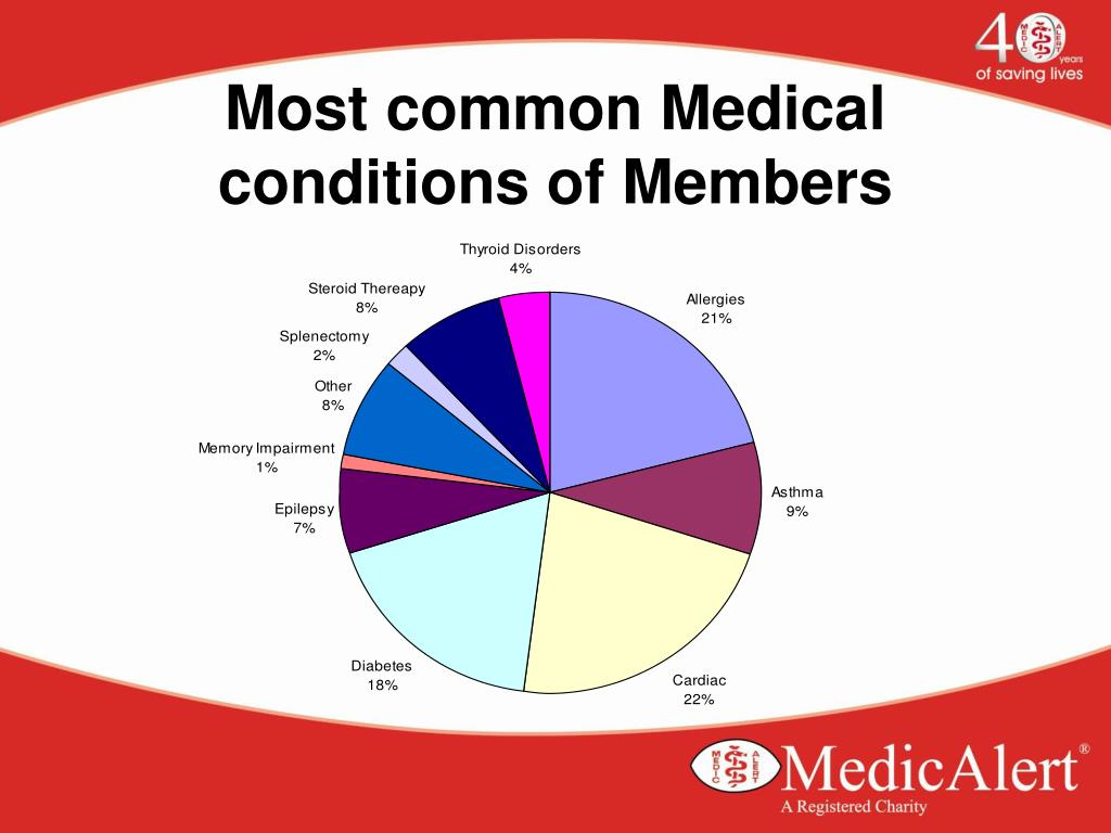 Most common Medical conditions of Members
