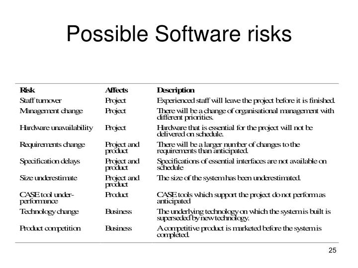 Possible Software risks
