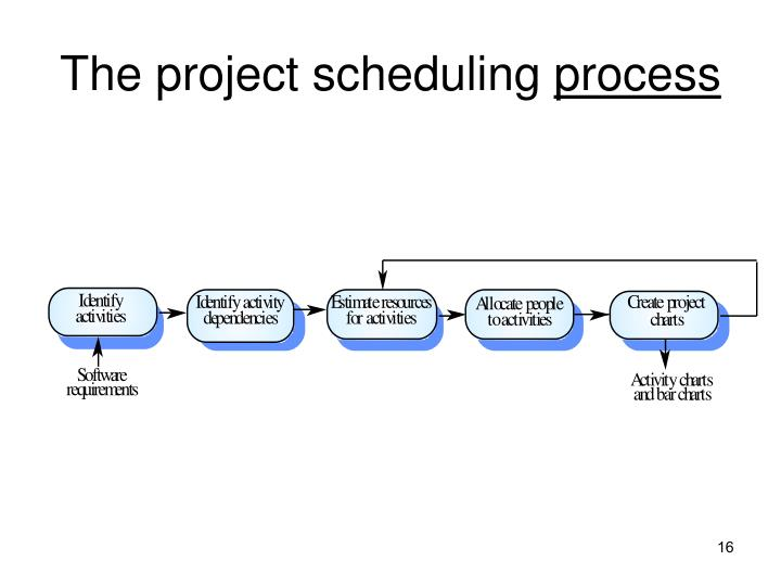 The project scheduling