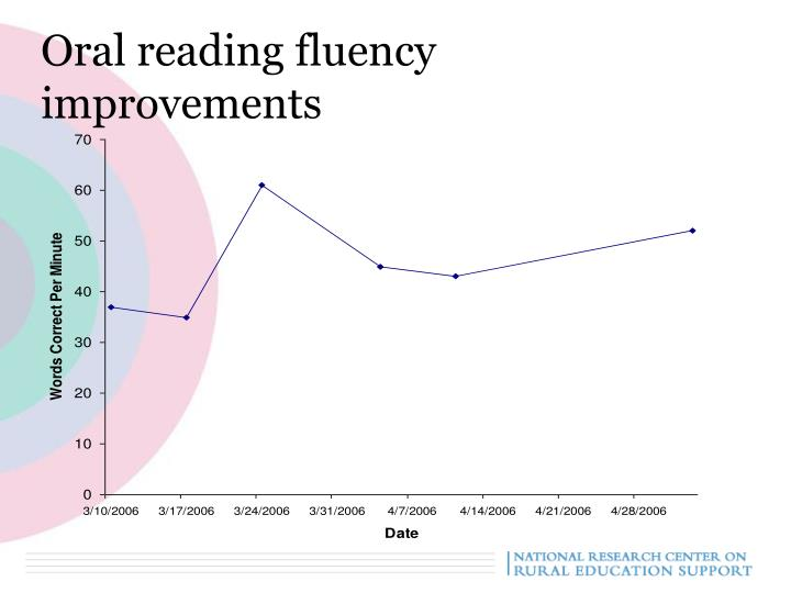 Oral reading fluency improvements