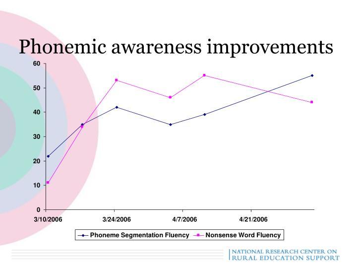 Phonemic awareness improvements