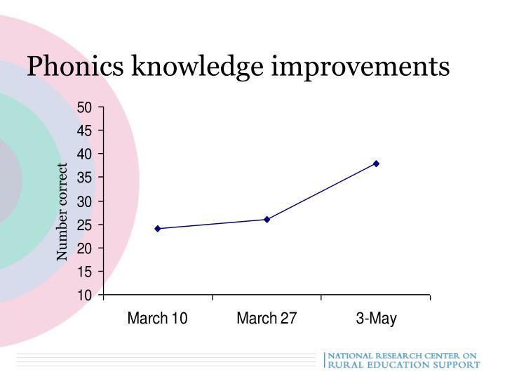 Phonics knowledge improvements