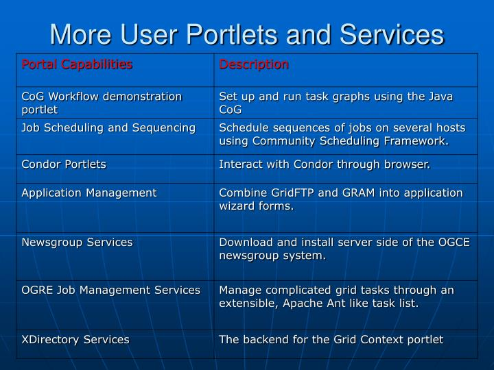 More User Portlets and Services
