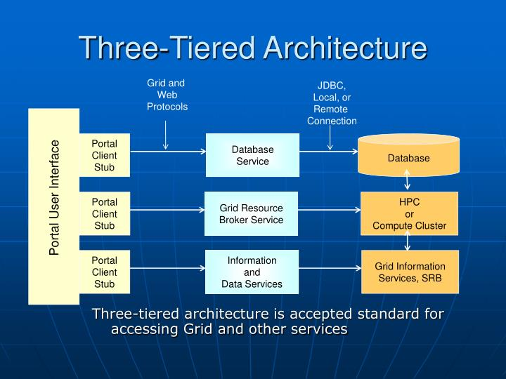 Three-tiered architecture is accepted standard for accessing Grid and other services