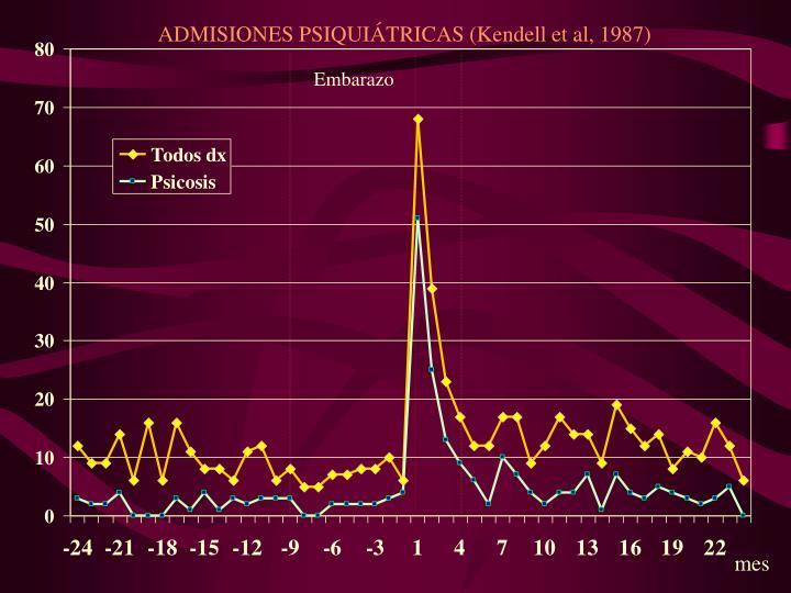 ADMISIONES PSIQUIÁTRICAS (Kendell et al, 1987)