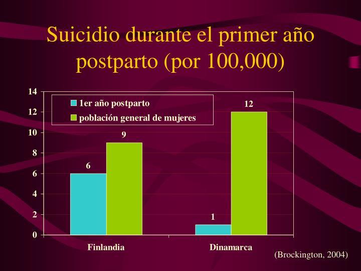 Suicidio durante el primer año postparto (por 100,000)