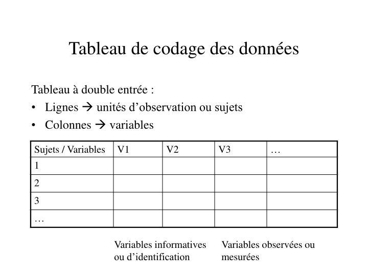 Tableau de codage des données