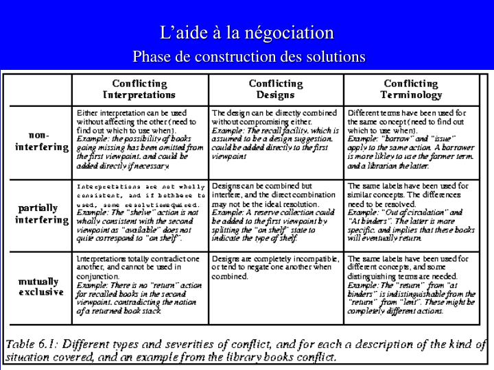 L'aide à la négociation