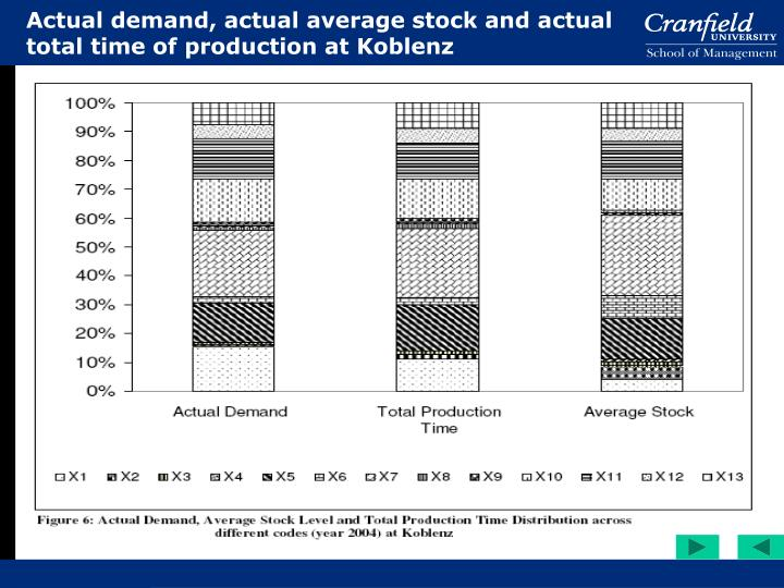 Actual demand, actual average stock and actual total time of production at Koblenz