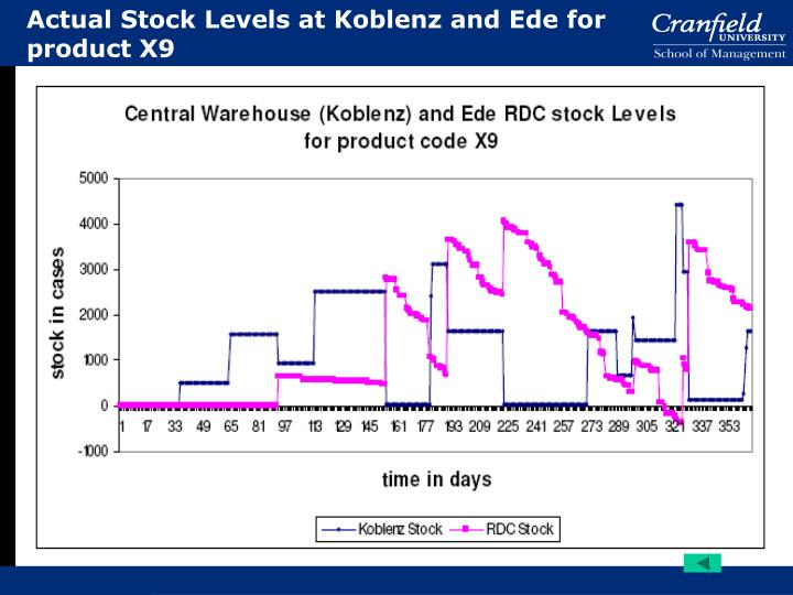 Actual Stock Levels at Koblenz and Ede for product X9
