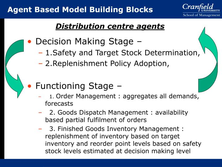 Agent Based Model Building Blocks