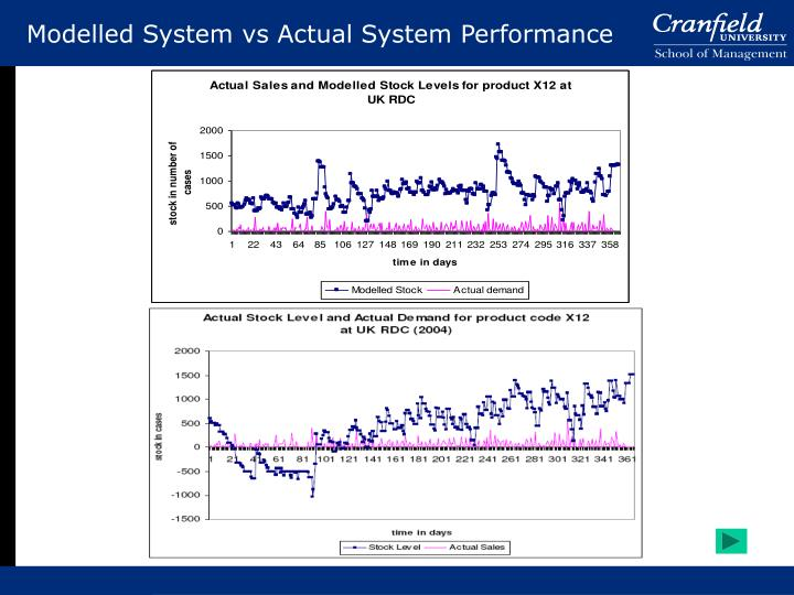 Modelled System vs Actual System Performance