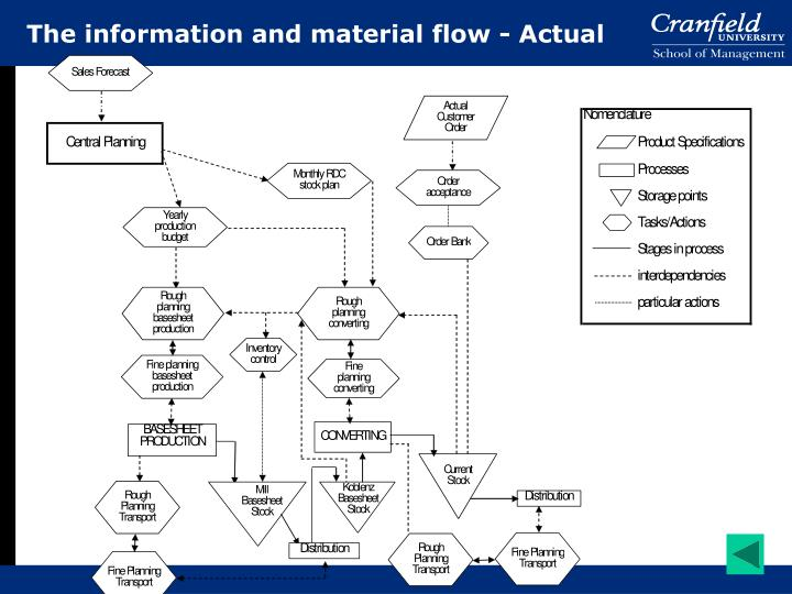 The information and material flow - Actual
