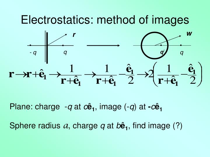 Electrostatics: method of images