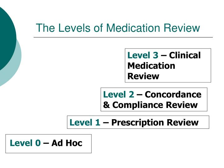 The levels of medication review