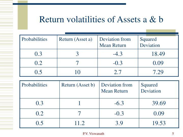 Return volatilities of Assets a & b