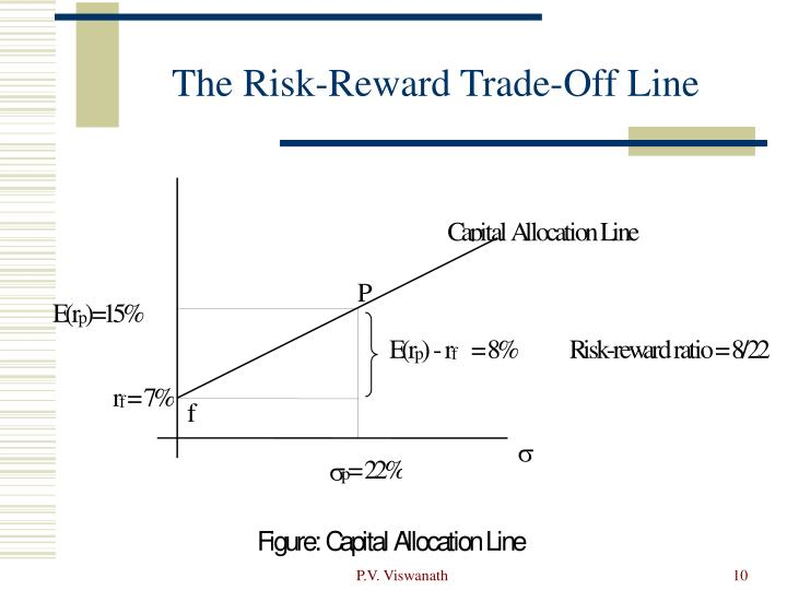 The Risk-Reward Trade-Off Line