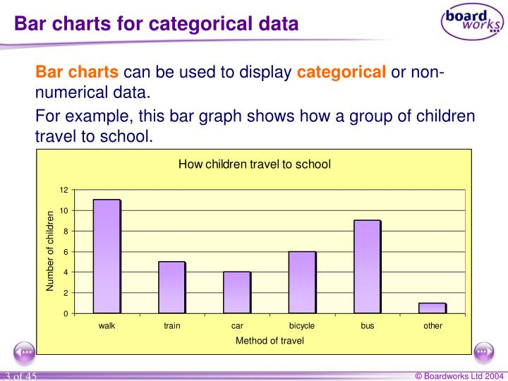 Bar charts for categorical data