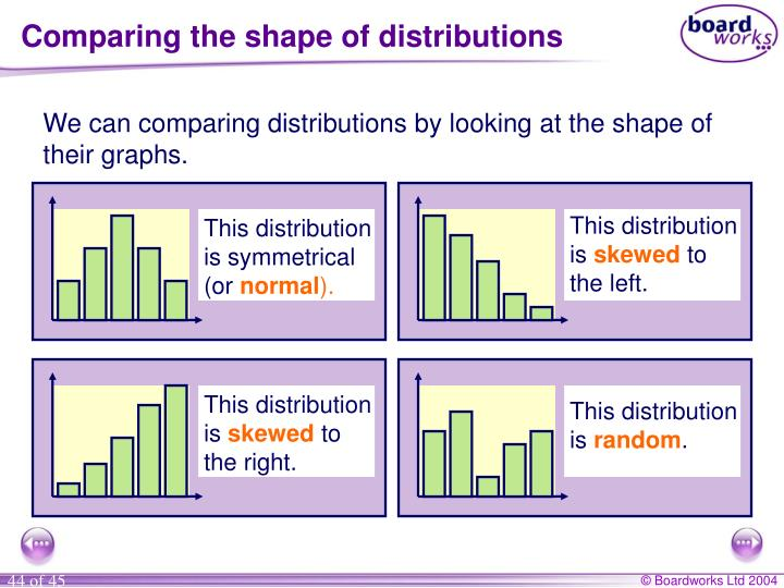This distribution is