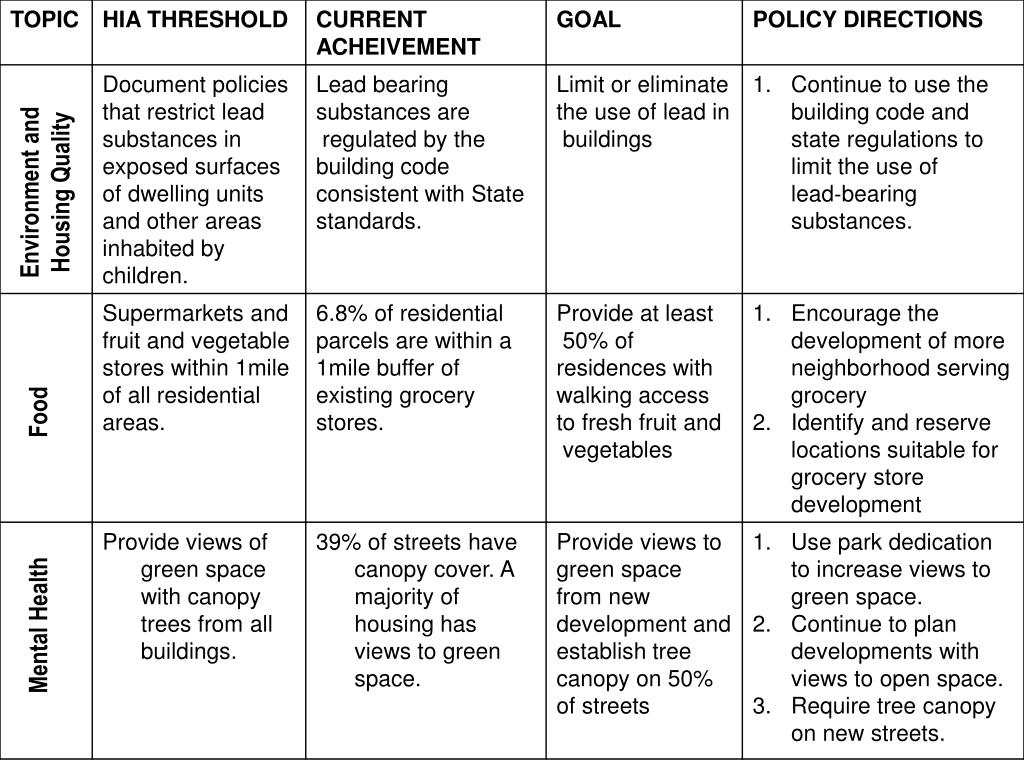 Environment and Housing Quality