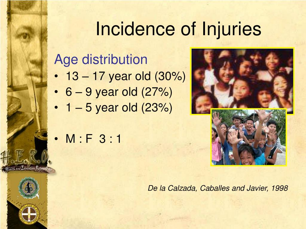 Incidence of Injuries