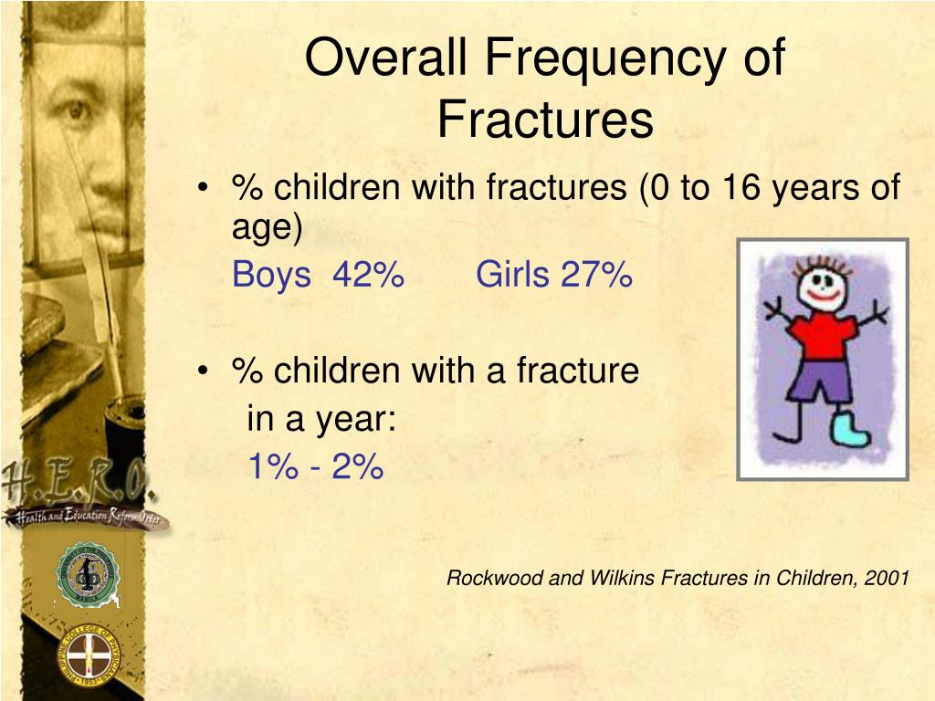 Overall Frequency of Fractures