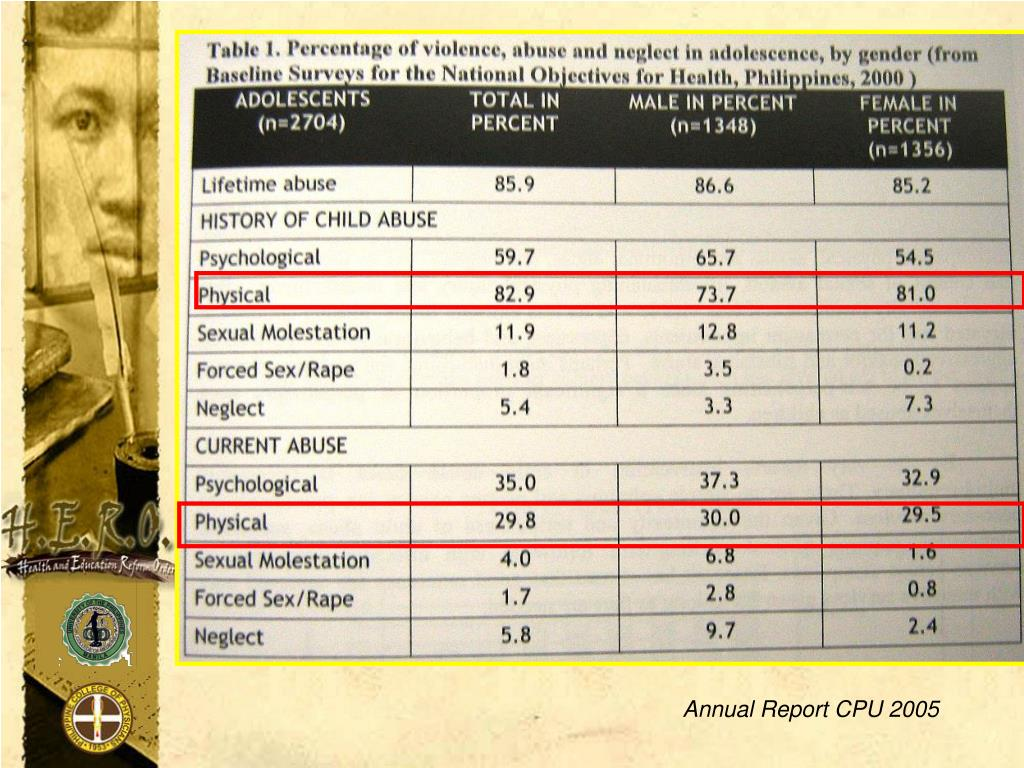 Annual Report CPU 2005