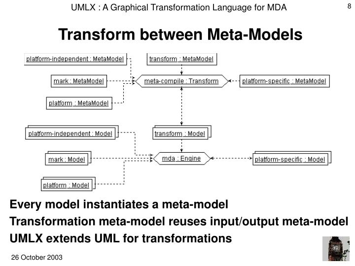 Transform between Meta-Models