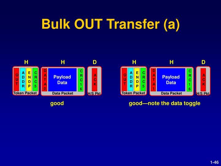 Bulk OUT Transfer (a)