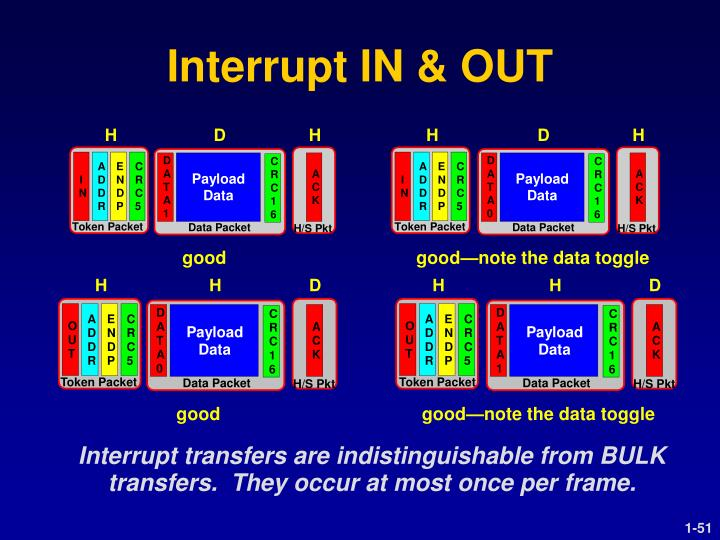 Interrupt IN & OUT