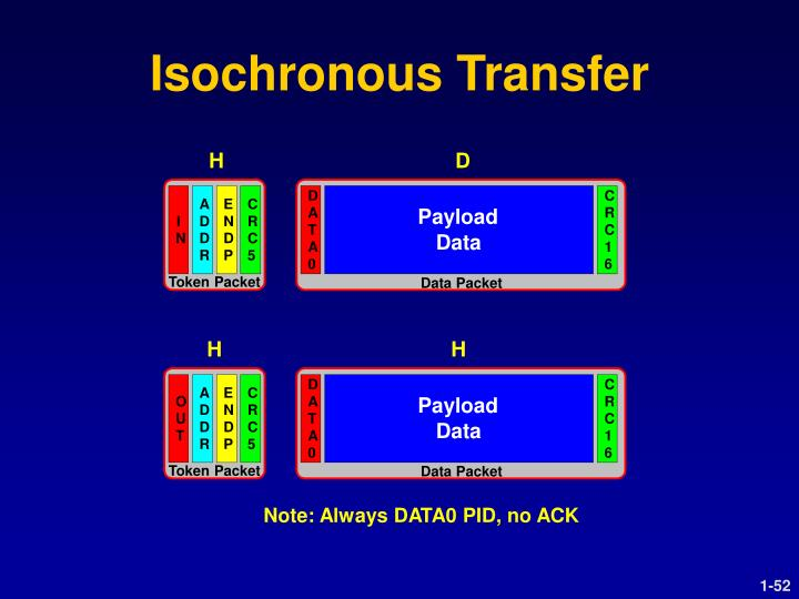 Isochronous Transfer