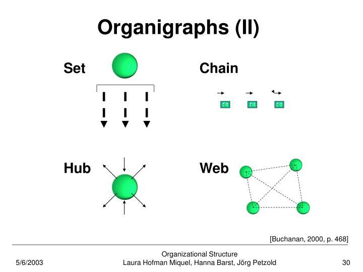 Organigraphs (II)