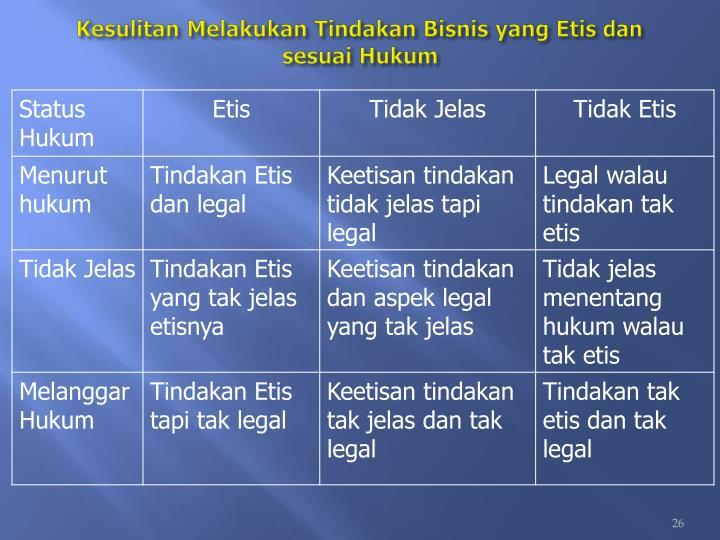 Kesulitan Melakukan Tindakan Bisnis yang Etis dan sesuai Hukum