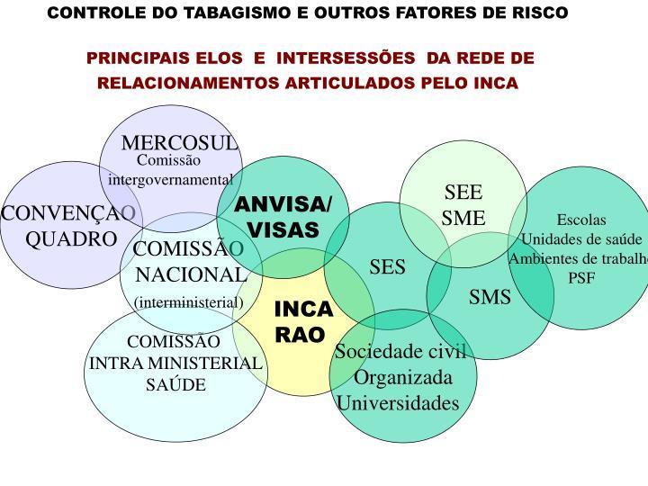 CONTROLE DO TABAGISMO E OUTROS FATORES DE RISCO