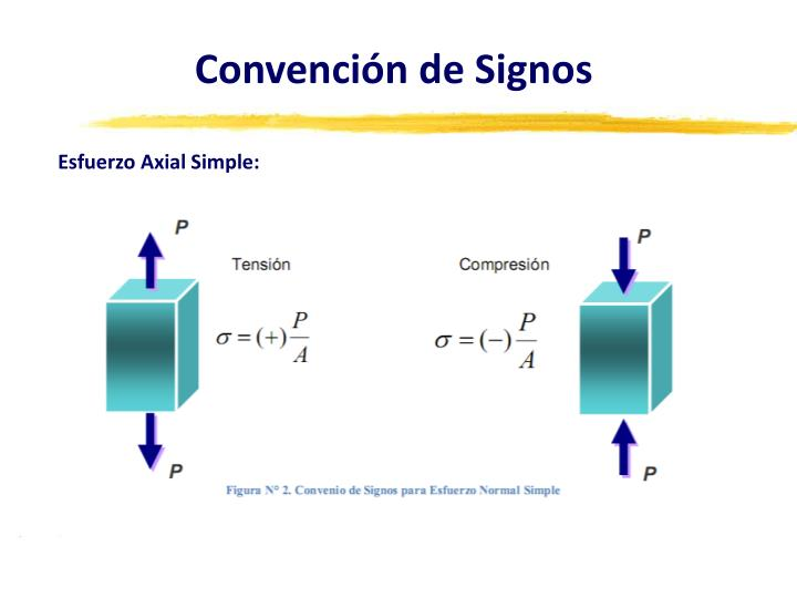 Convención de Signos