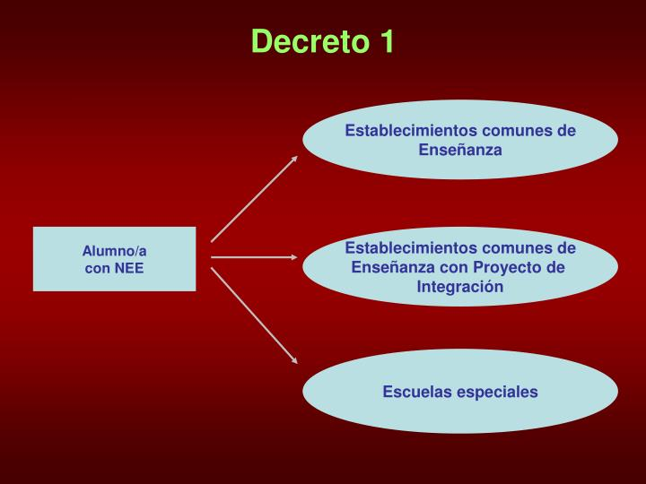 Decreto 1