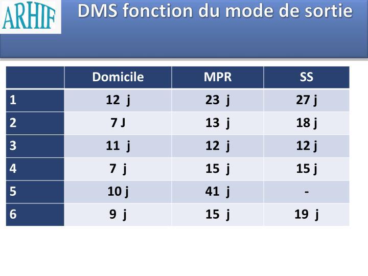 DMS fonction du mode de sortie