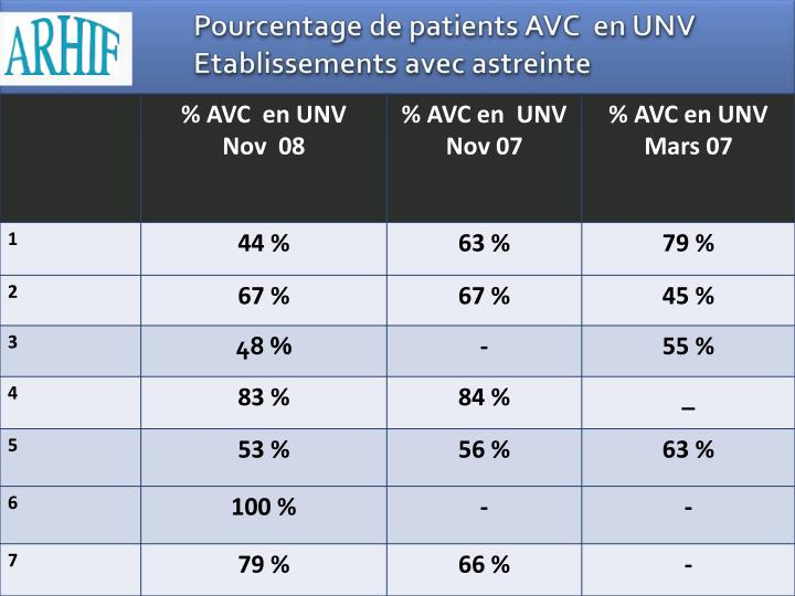 Pourcentage de patients AVC  en UNV