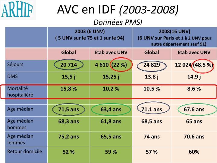 AVC en IDF